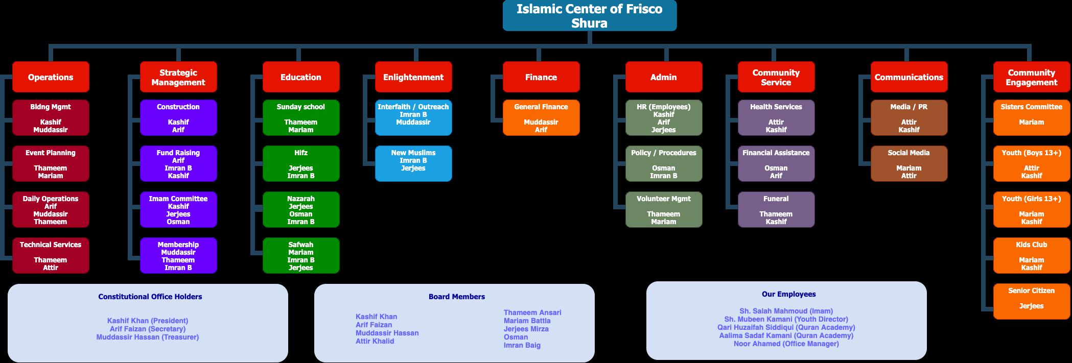 ICF Shura Committee Chart Aug 2021